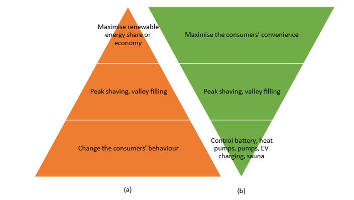 Demand response based on a technocentric approach (a) and on an anthropocentric approach (b). The approach in (a) encourages the consumers to change their behaviour. In (b) technology performs the demand response without affecting the consumers' behaviour.